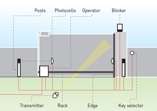 Wiring Diagram For Bft Photocells on 2 wire photocell, wiring photocell light sensor, wiring photocells for outdoor lights,