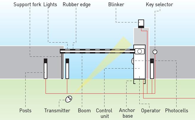 BFT Moovi Barrier Vehicle BFT Barrier Gate BFT Barrier gate Operator